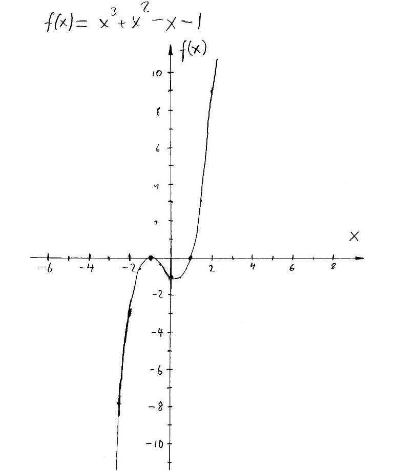 Cubic Equation Graph A graph of F X    X3   X2 - X